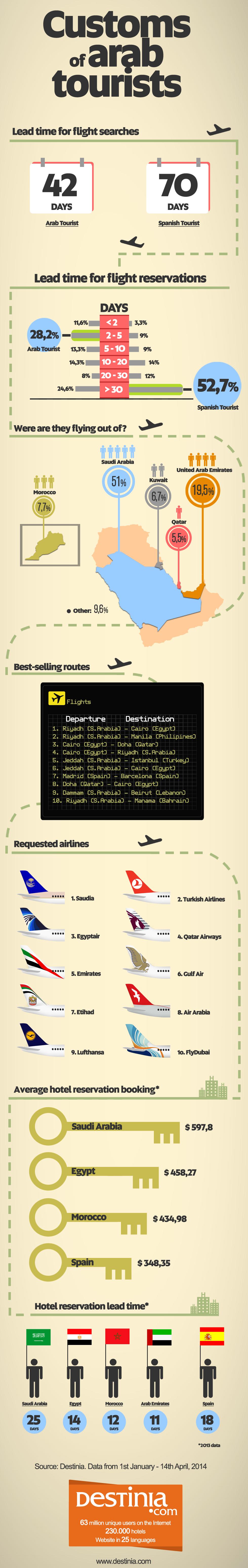infografia_turista_Arabe_ENG