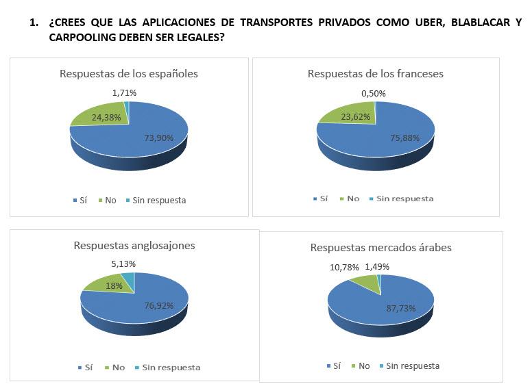 Encuesta_pregunta1_español