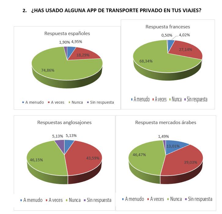 Encuesta_pregunta2_español