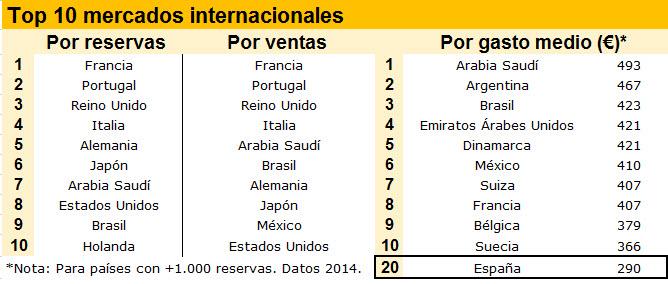 top 10 paises y gasto medio