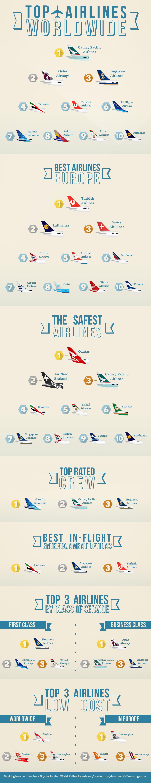 ranking_aerolineas_marzo2015_ENG