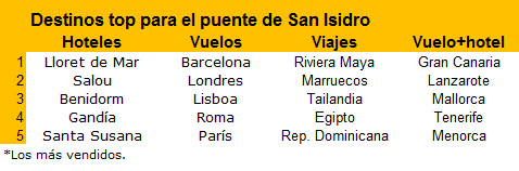 San Isidro 2015_destinos top
