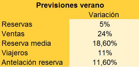 prevision verano 20151