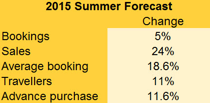 summer 2015 forecast