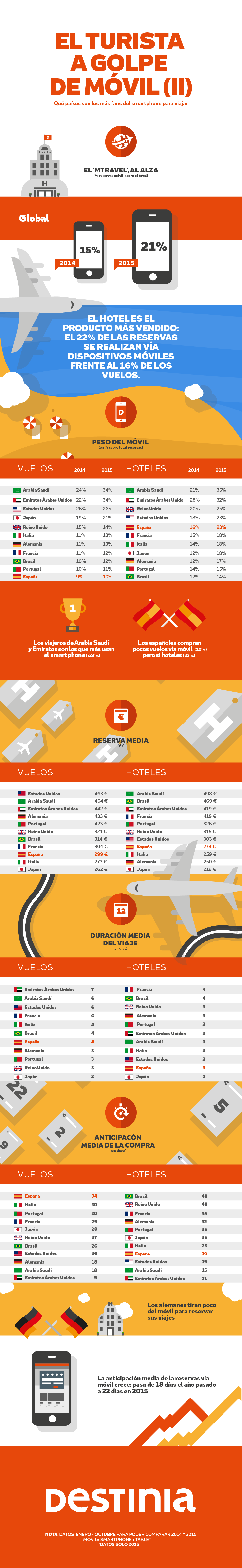 Infografia_turista movil II_Destinia_2015_72-01
