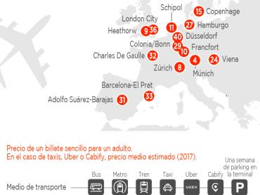 ¿Cuánto cuesta ir del centro de la ciudad al aeropuerto (o viceversa)?