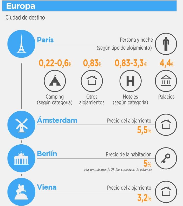 tourist-city-tax-en-París-Ámsterdam-Berlín-Viena-en-2017