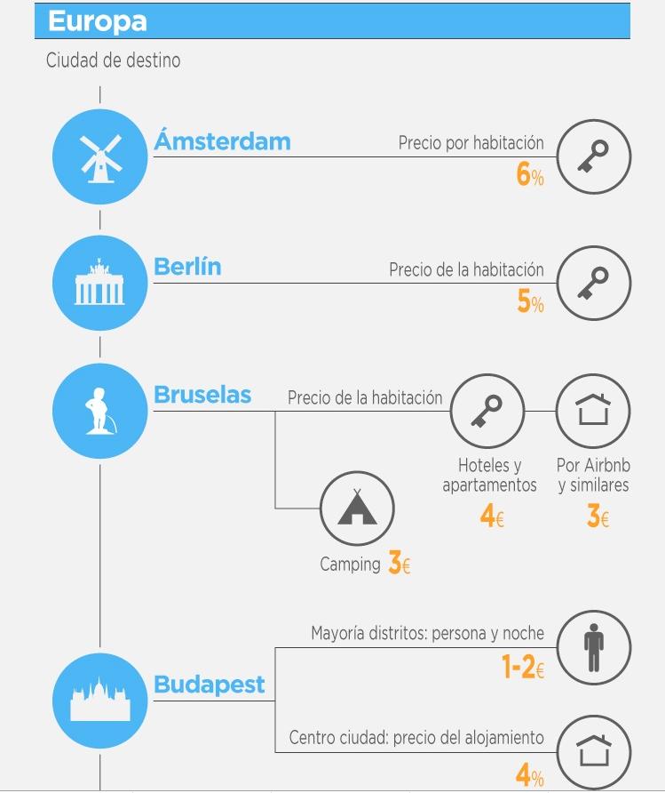 ecotasa-tasa-turistica-en-Amsterdam-Berlín-Bruselas-Budapest