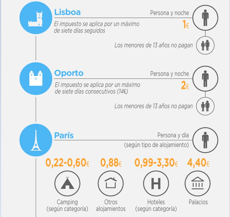 ecotasa-tasa-turistica-enLisboa-Oporto-París