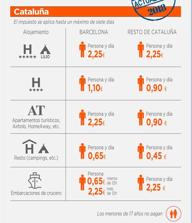 ecotasa-Cataluña-2018