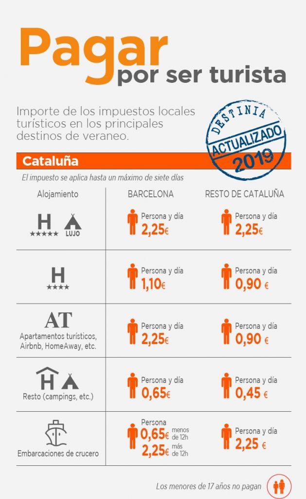 Ecotasa-cataluña-2019