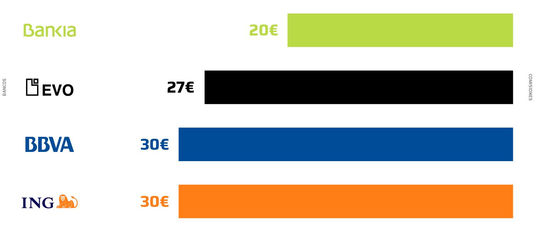 Comisiones_bancos