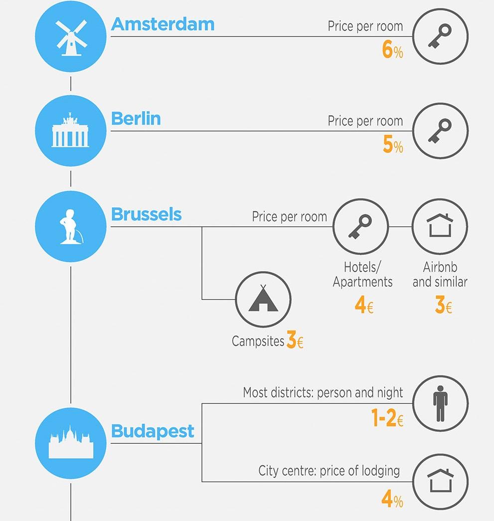 Tourist-tax-Amsterdam-Berlin-Brussels_2018